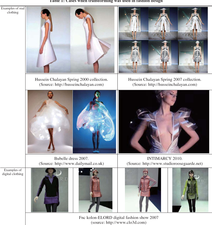 PDF] TRANSFORMING DRESS - Semantic Scholar