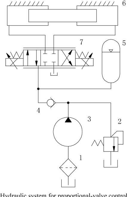 Figure 1 from Hydraulic System Design of Hydraulic Actuators