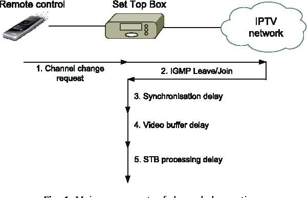 Reducing channel change delay in IPTV by predictive pre