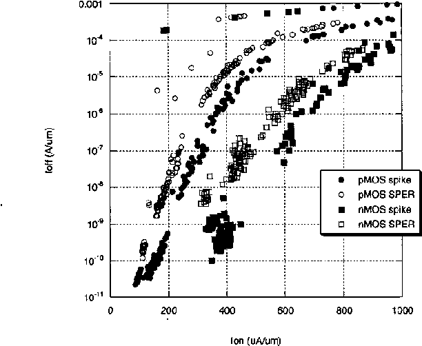 Figure 1 2 Typical transistor performance for both PMOS and' [7]. A. Lauwers, et al. to be published in Mat. Res. Soc. Symp. C, nMOS comparing spike and SPER junctions. SPER is 2004 performed for both extension and HDDs. [SI. S. Seven, et al, to be published in Mat. Res. Soc. Symp. C,