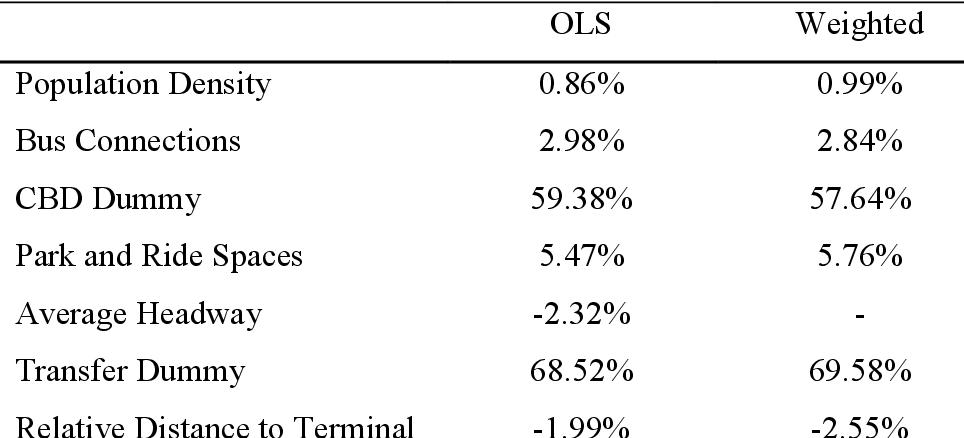 PDF] A Direct Ridership Model for Rail Rapid Transit in