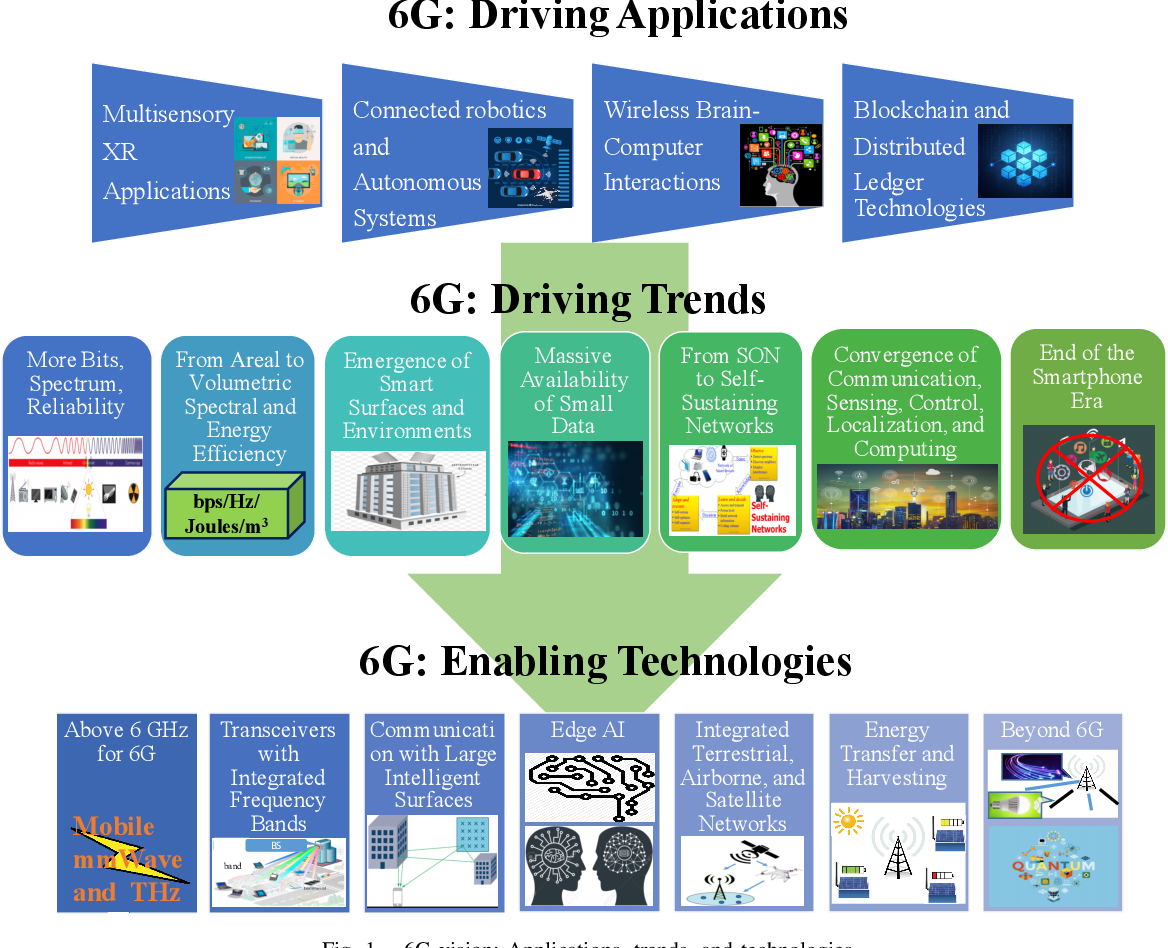 PDF] A Vision of 6G Wireless Systems: Applications, Trends