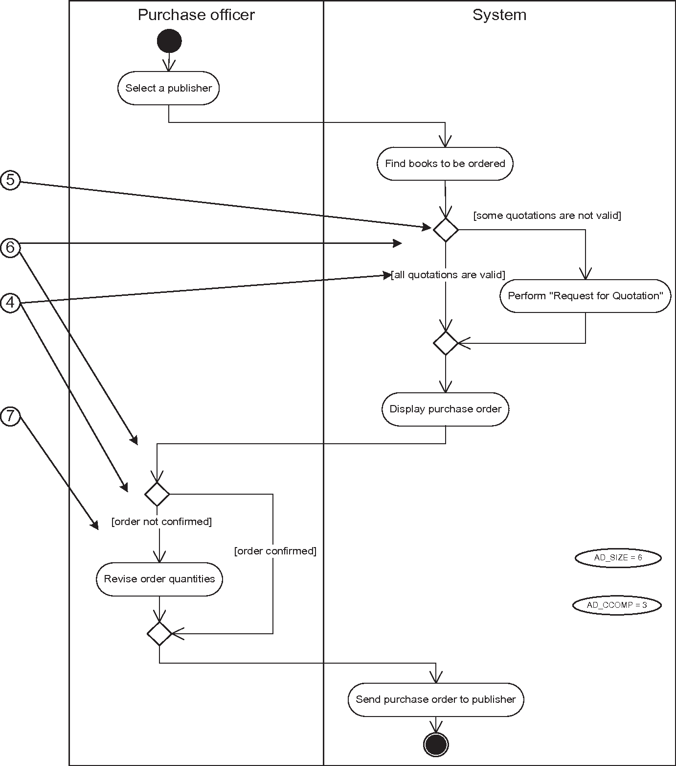 Benefits Of Supplementing Use Case Narratives With Activity Diagrams An Exploratory Study Semantic Scholar