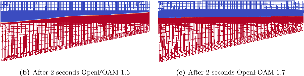 PDF] Numerical Wave Generation In OpenFOAM - Semantic Scholar