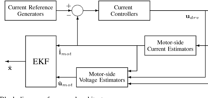 Implementation and tuning of the Extended Kalman Filter for