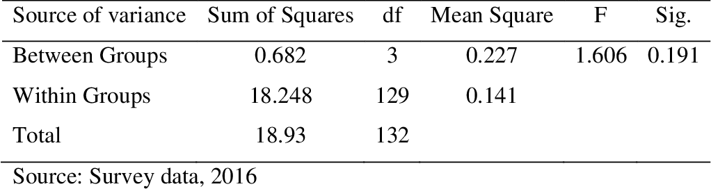 table 4.16