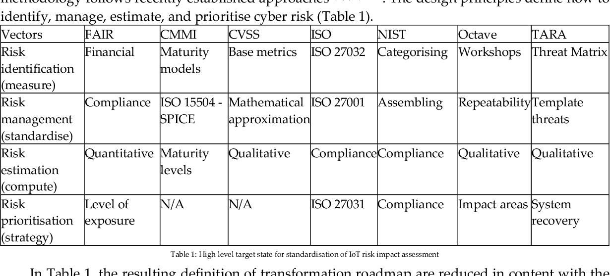 Table 1 from Definition of Internet of Things (IoT) Cyber