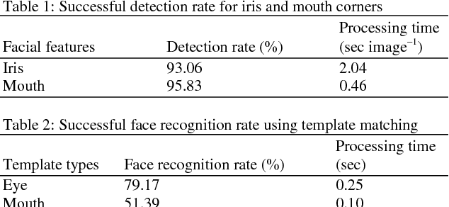 Facial Features For Template Matching Based Face Recognition