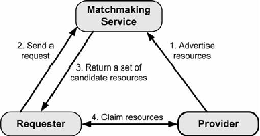 Dynamisk semantisk matchmaking