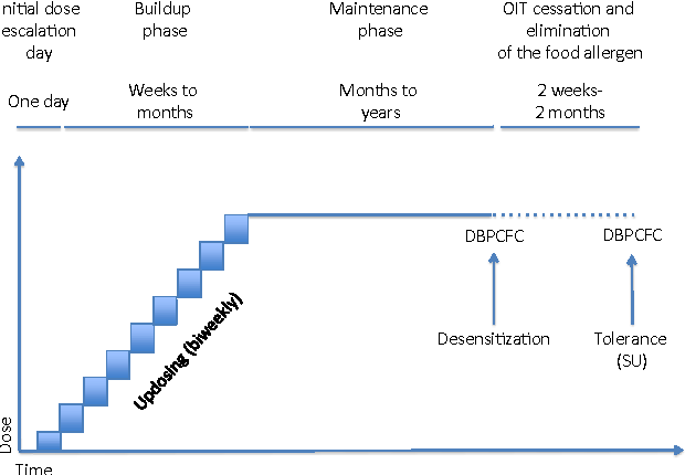 Figure 4 from Immunotherapy for Food Allergy: Are We There