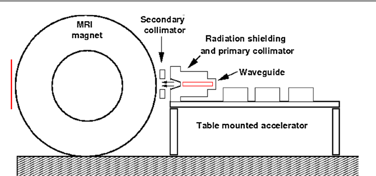 Figure 1 from Integrated megavoltage portal imaging with a