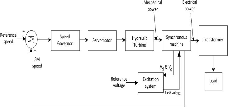Hydro Power Plant Block Diagram - Wiring Diagram Page