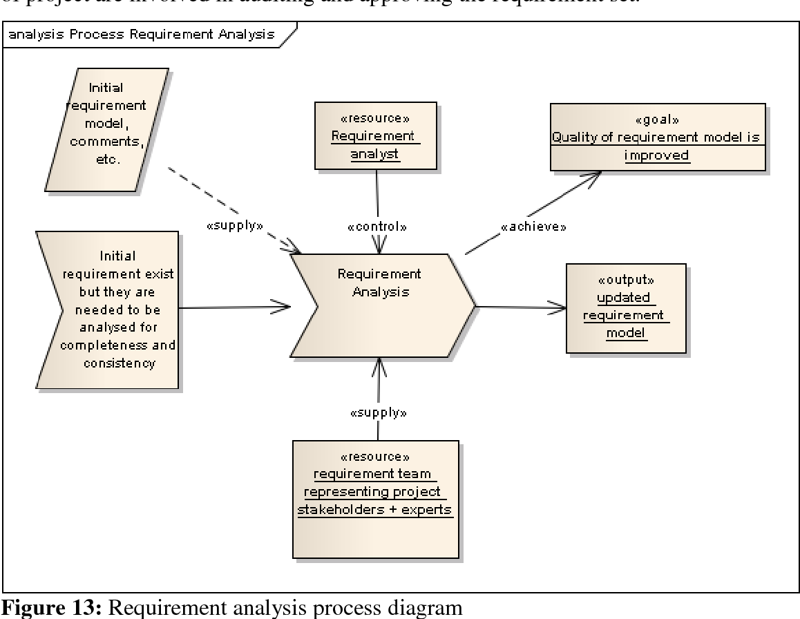 Pdf Uml Based Requirement Management Process In Mobile Multimedia Software Projects Semantic Scholar