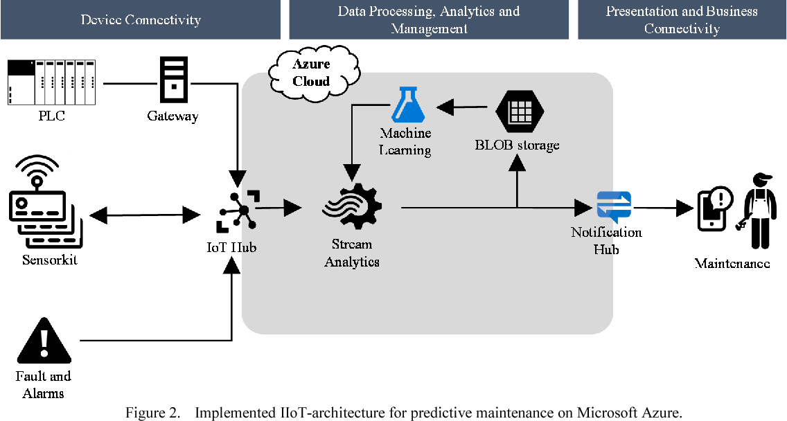 Figure 2 from Enabling of Predictive Maintenance in the