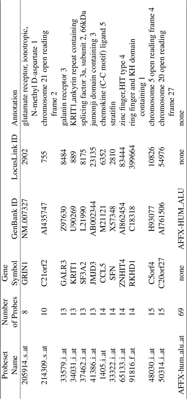 table C.3