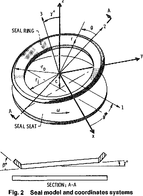 PDF] Fluid Film Dynamic Coefficients in Mechanical Face