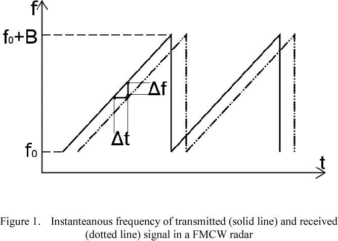 Figure 1 from K-band FMCW radar module with interferometic