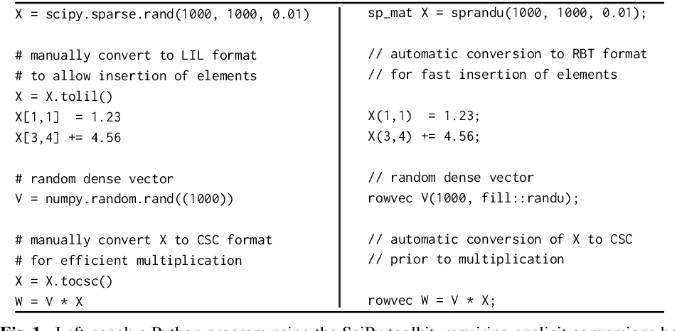 Figure 1 from A User-Friendly Hybrid Sparse Matrix Class in