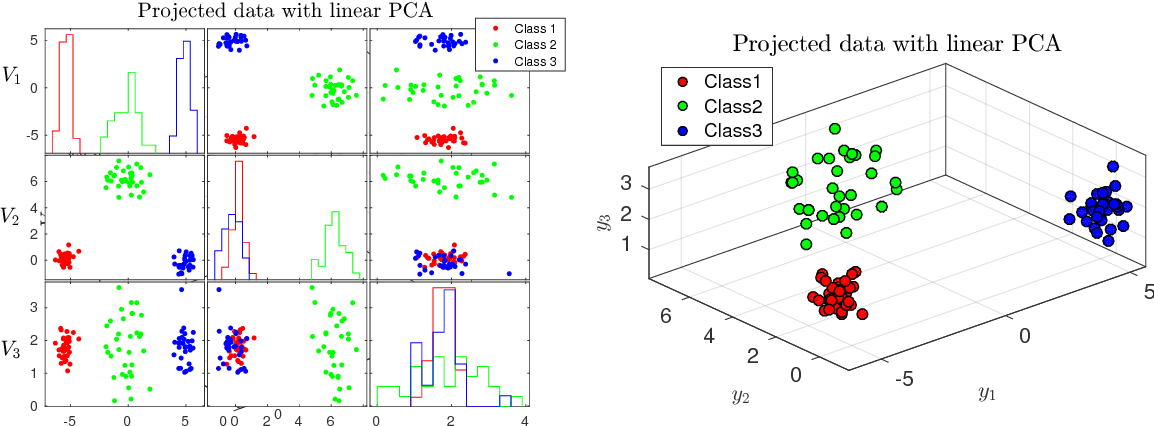 Figure 4 from Advanced Machine Learning Practical 1