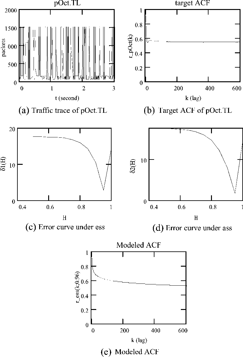 Ass Traffic 1 figure 2 from modeling autocorrelation functions of self