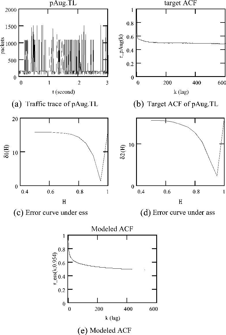 Ass Traffic 1 figure 1 from modeling autocorrelation functions of self