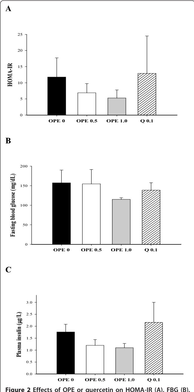 Figure 2 Effects of OPE or quercetin on HOMA-IR (A), FBG (B), and insulin secretion (C) in HFD/STZ-induced diabetic rats. Parameters were measured after 8 week administration of 0, 0.5, 1% OPE or 0.1% quercetin. Data are expressed as means ± SE (n = 7 for each group). Comparisons were done between the control group and each individual treated group by Dunnet's multiple comparison test.