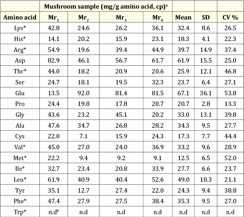Astounding Table 4 From Proximate Amino Acid Compositions And Food Download Free Architecture Designs Embacsunscenecom