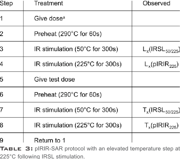Table 3 from Luminescence dating of fine-grain lacustrine