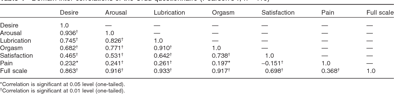 Table 6 from The Female Sexual Function Index (FSFI