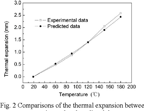 PDF] NUMERICAL SIMULATION OF THERMAL EXPANSION PROCESS FOR