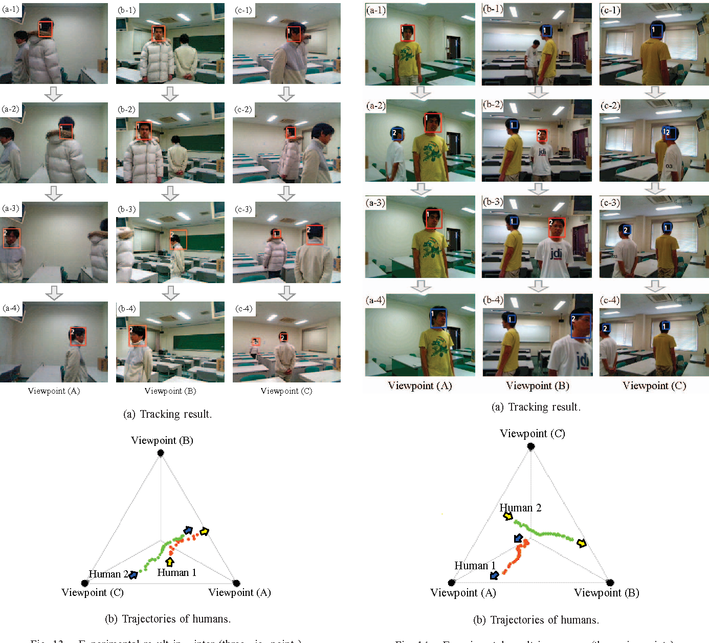 Human tracking with multiple cameras based on face detection