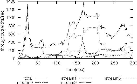 Effect of Parallel TCP Stream Equalizer on Real Long Fat