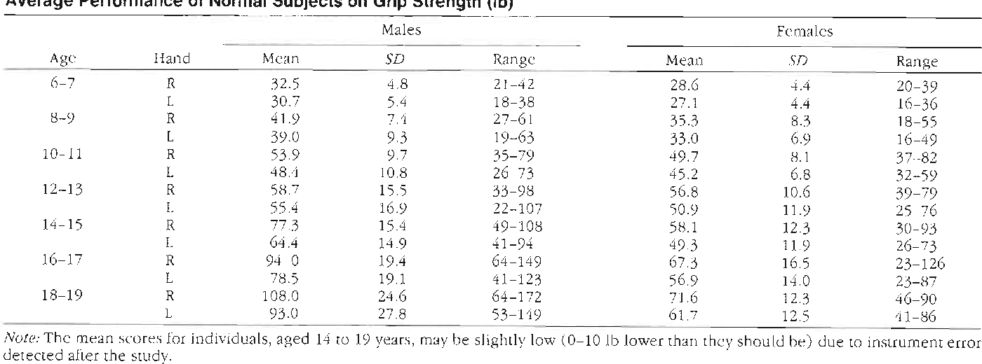 Pdf Grip And Pinch Strength Norms For 6 To 19 Year Olds Semantic Scholar