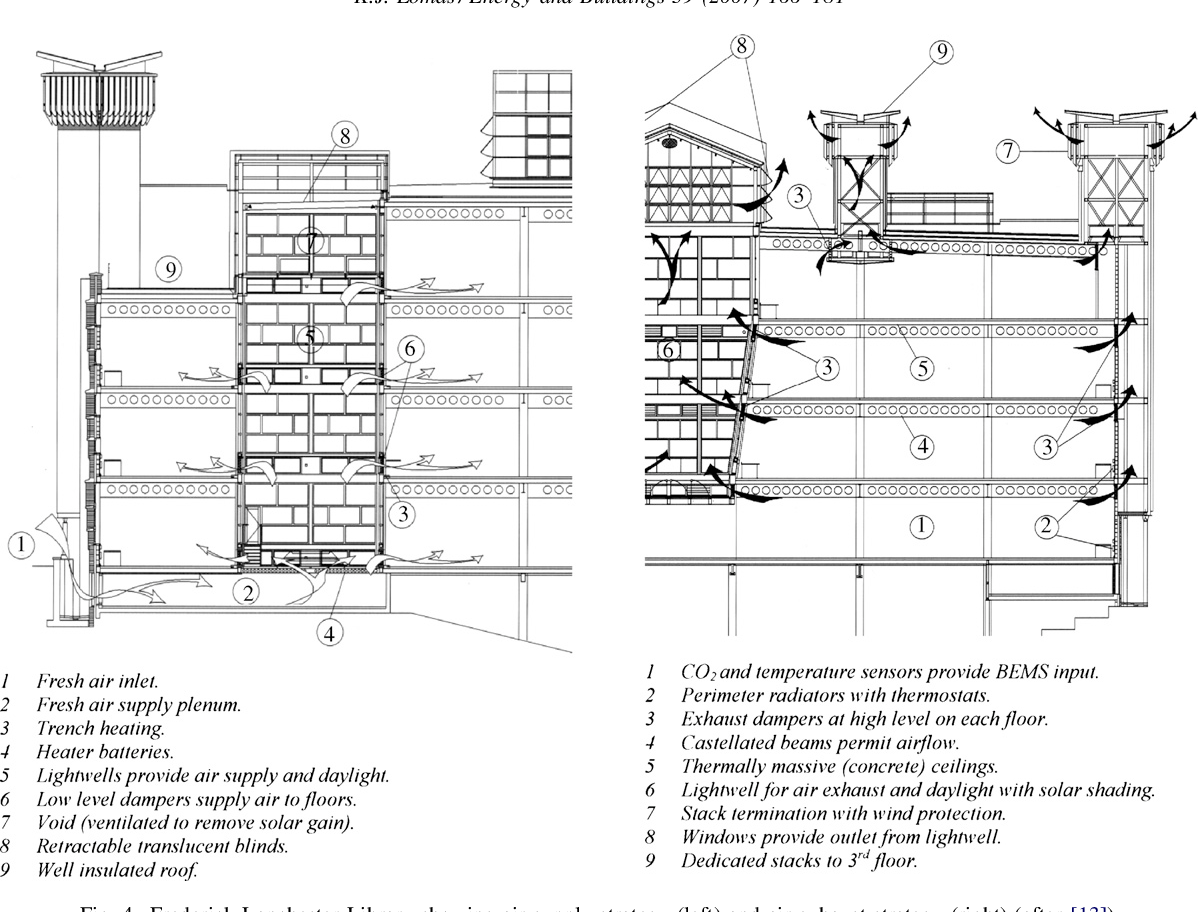 Architectural design of an advanced naturally ventilated ... on lighting plan, composting toilet plan, natural gas plan, curtain wall plan,