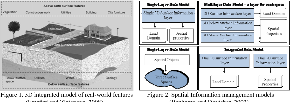 Figure 1 from A LITERATURE STUDY ON 3 D TOPOLOGY MODELS FOR