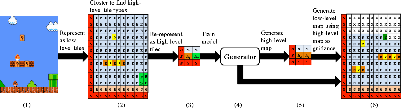 Figure 2 from A Hierarchical MdMC Approach to 2D Video Game