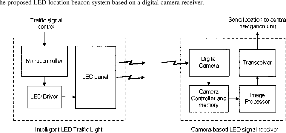 PDF] LED location beacon system based on processing of
