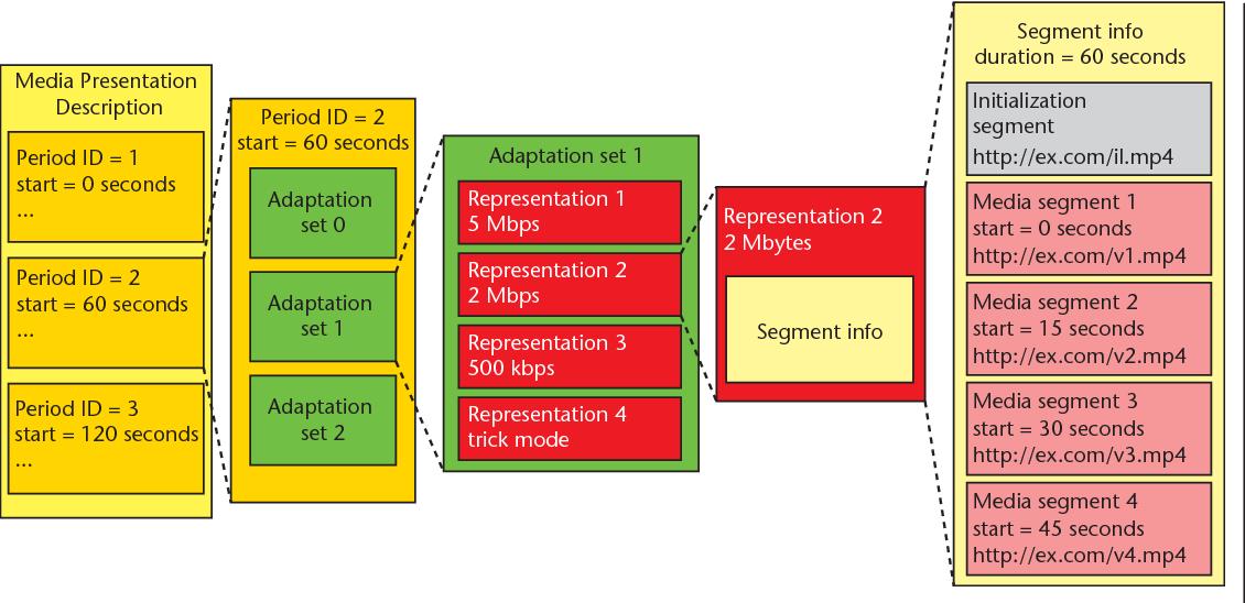 MPEG-DASH MPD structure