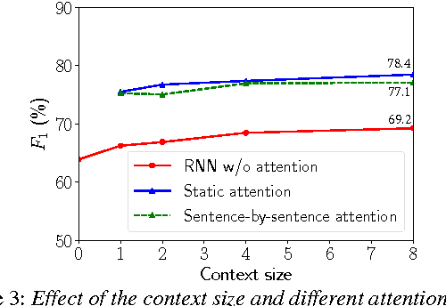 Figure 1 from Hierarchical RNN with Static Sentence-Level