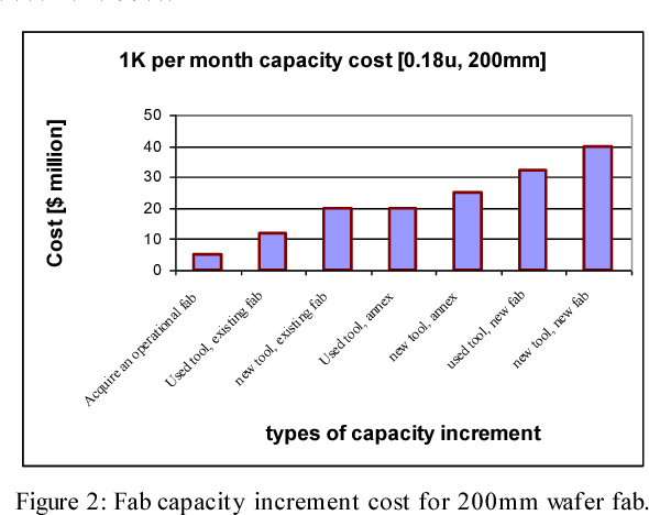 Figure 2 from Horrendous capacity cost of semiconductor