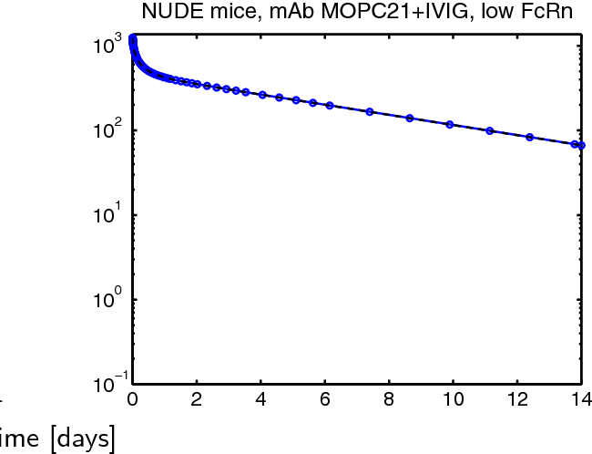Figure 9 from Impact of altered endogenous IgG on unspecific