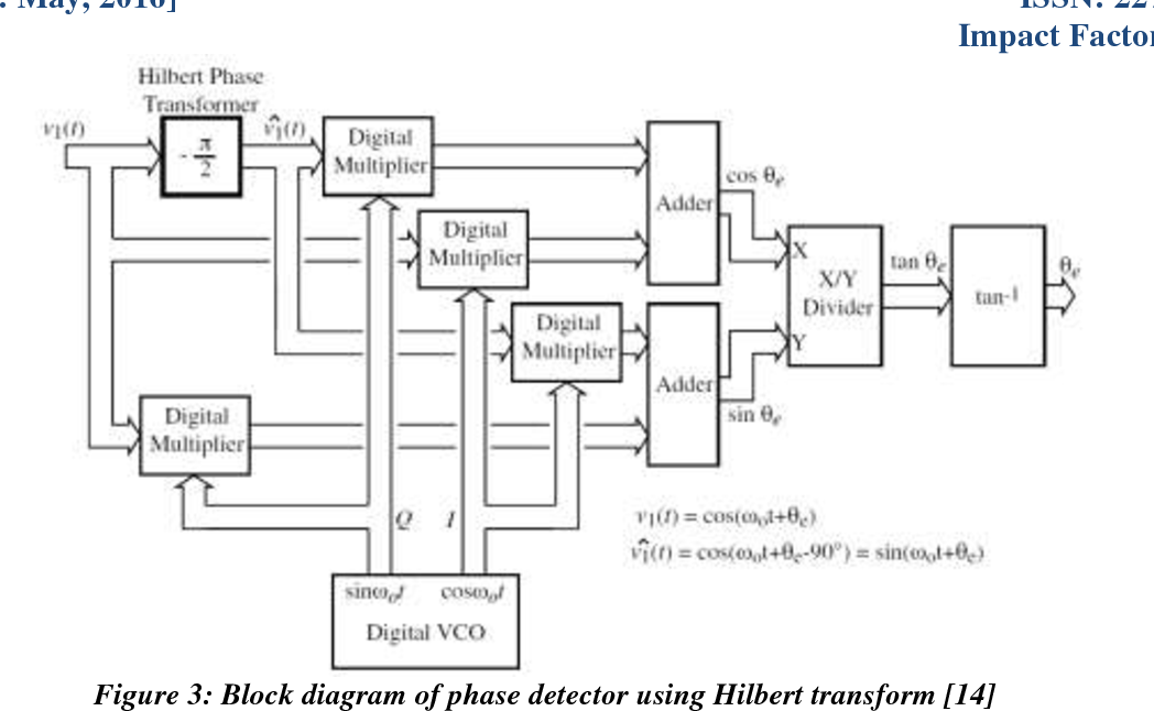 PDF] DESIGN AND MODELLING HILBERT TRANSFORM BASED PHASE