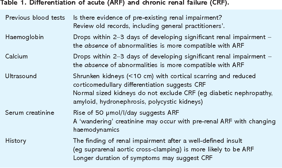 Table 1 From Acute Renal Failure On The Intensive Care Unit Semantic Scholar