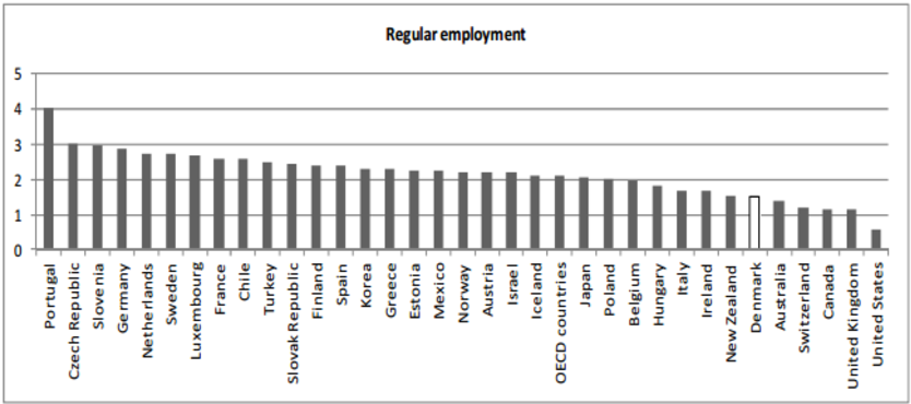 Figure 1: Strictness of employment protection (Source: Field et al, 2012)