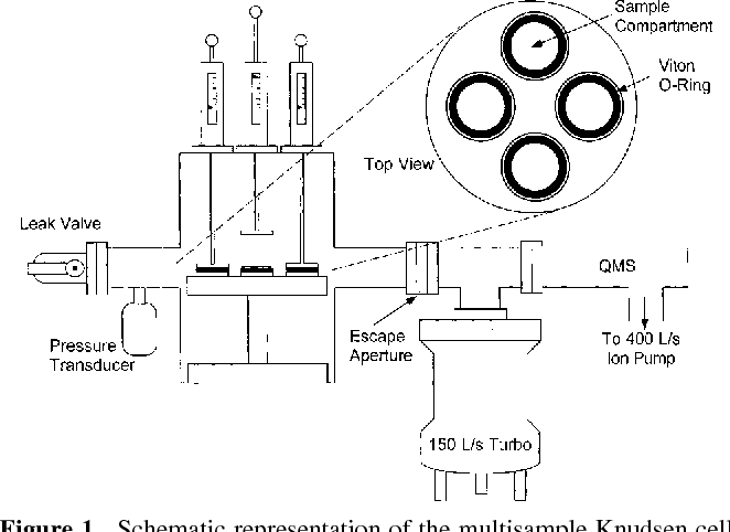 Figure 1. Schematic representation of the multisample Knudsen cell apparatus used in the experiments. All interior surfaces are coated with Teflon to provide a chemically inert surface.