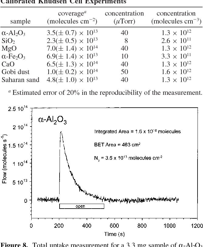 Figure 8. Total uptake measurement for a 3.3 mg sample of R-Al2O3 (P ) 40µT, As ) 5.07 cm2, and Ah ) 0.0484 cm2). Flow data have been offset and inverted such that the integrated area represents the total number of molecules of HNO3 adsorbed. The surface coverage is calculated using the BET surface area.