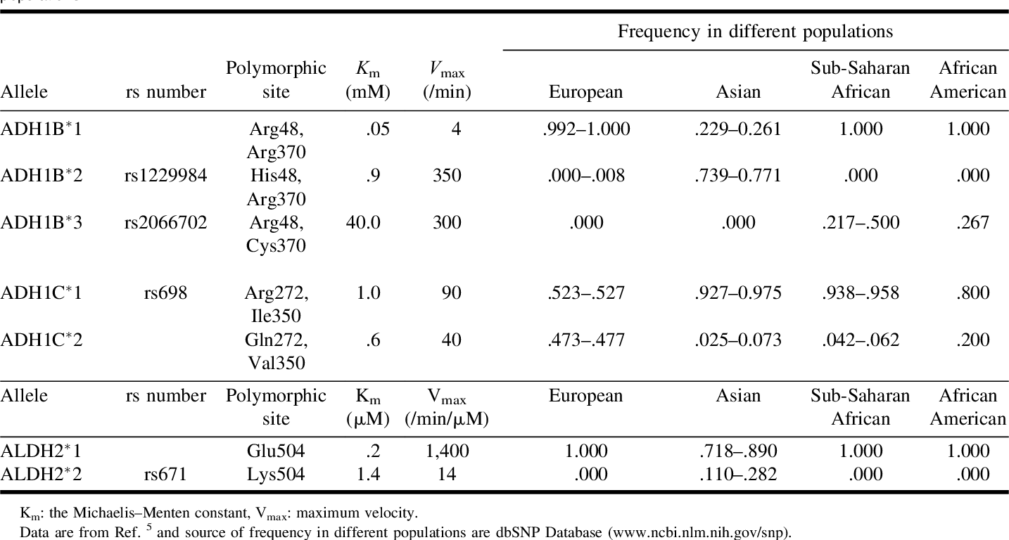 Genes, Enzymes, and Populations