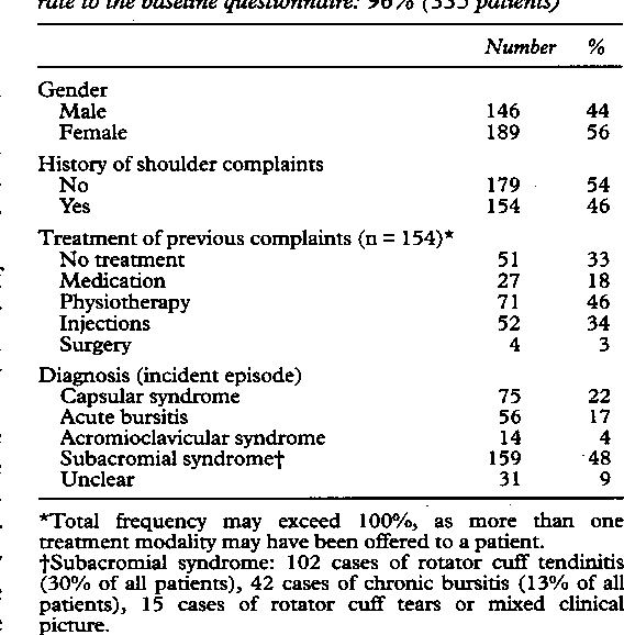 Table 3 from Shoulder disorders in general practice