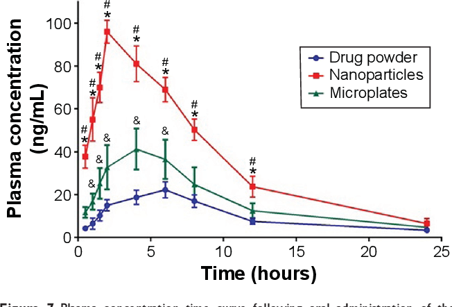 Figure 7 From Preparation Of Finasteride Capsules Loaded Drug Nanoparticles Formulation Optimization In Vitro And Pharmacokinetic Evaluation Semantic Scholar