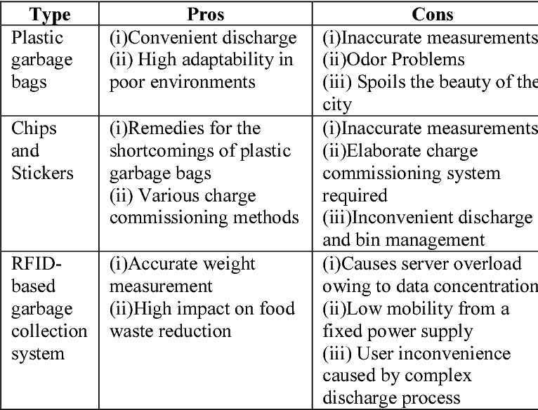 Table 1 from Waste to wealth — A novel approach for food